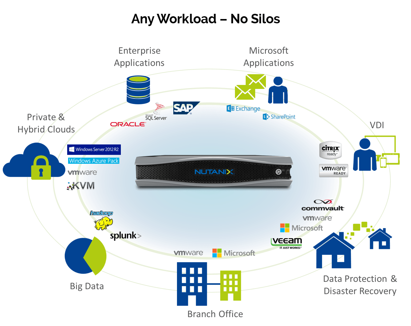 Digicor Nutanix Business Applications