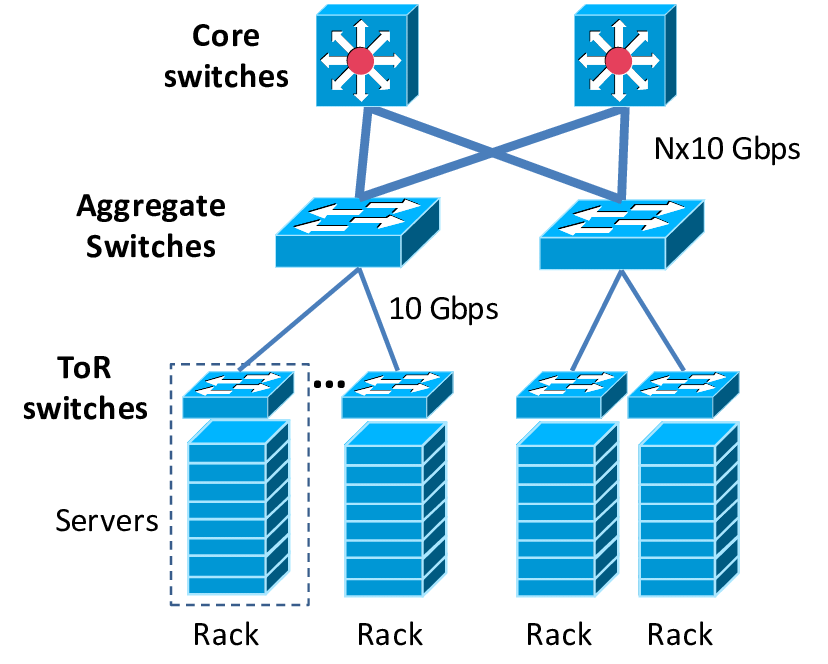 solution networking switches