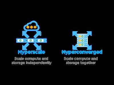 Hyperscale/Hyperconverged