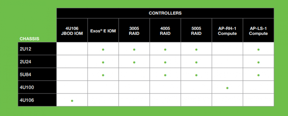 digicor newsletter Seagate Controller Options for Every Enterprise